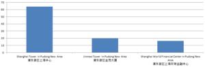 Local Sentiment Towards Shanghai's Landmark Buildings