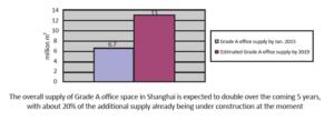 Market Insight – Shanghai Office Rental Outlook