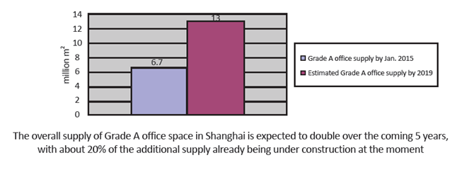 Market Insight – Shanghai Office Rental Outlook
