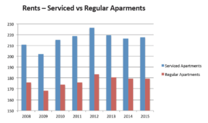 Market Insight – Serviced Apartments for Investment