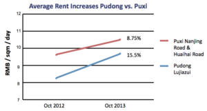 Market Insight – Pudong & Hongqiao Rents Rising, Land Buy