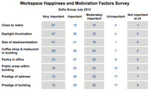 Market Insight – Chinese Employee Office Space Preferences